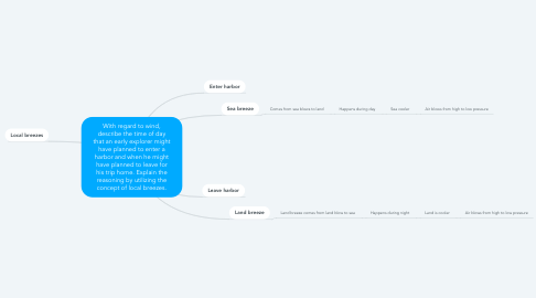 Mind Map: With regard to wind, describe the time of day that an early explorer might have planned to enter a harbor and when he might have planned to leave for his trip home. Explain the reasoning by utilizing the concept of local breezes.