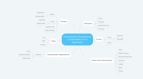 Mind Map: Comunicación Transferencia y comprensión de un significado.