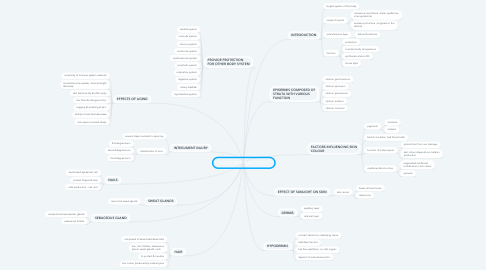 Mind Map: INTEGUMENTARY SYSTEM