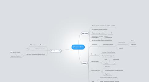 Mind Map: Globalisation