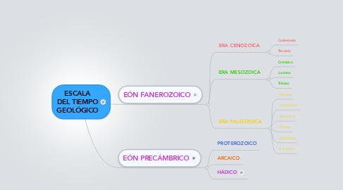 Mind Map: ESCALA DEL TIEMPO GEOLÓGICO