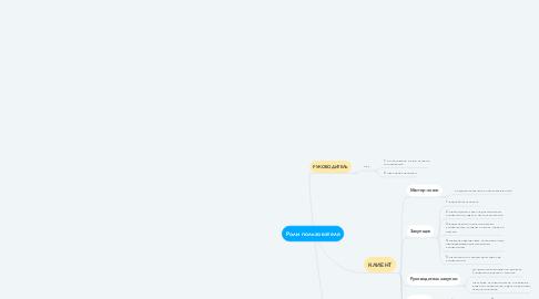 Mind Map: Роли пользователя