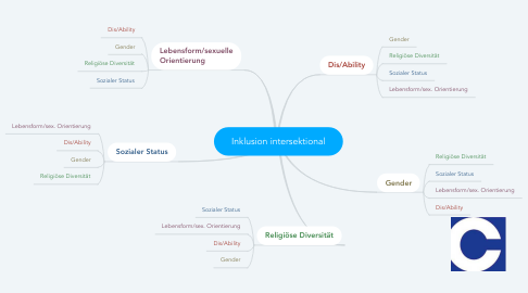 Mind Map: Inklusion intersektional