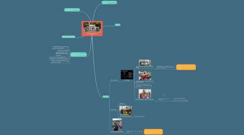 Mind Map: Global Learning Festival 2018