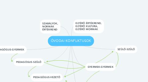 Mind Map: ÓVODAI KONFLIKTUSOK