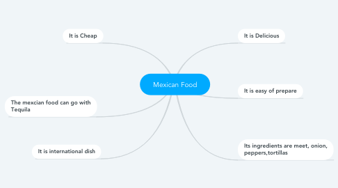 Mind Map: Mexican Food