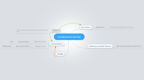 Mind Map: Condemned to be Free