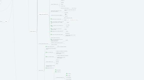 Mind Map: Планы 2019