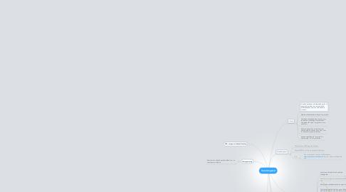 Mind Map: Forretningstest
