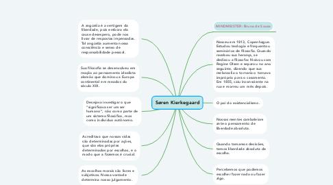 Mind Map: Søren Kierkegaard
