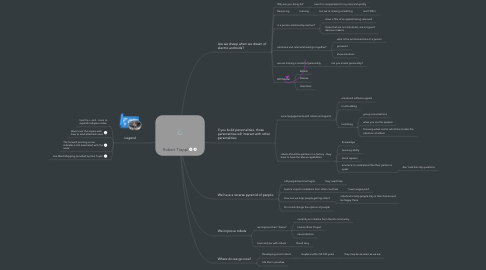 Mind Map: Robert Trappl