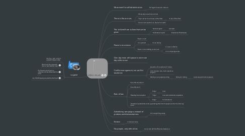 Mind Map: Albin Kurti