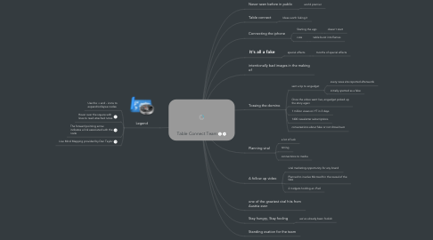 Mind Map: Table Connect Team