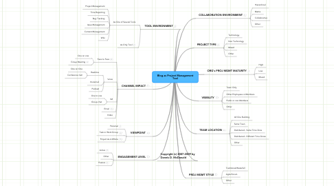 Mind Map: Blog as Project Management Tool