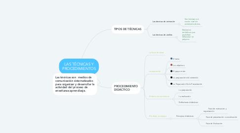 Mind Map: LAS TÉCNICAS Y PROCEDIMIENTOS