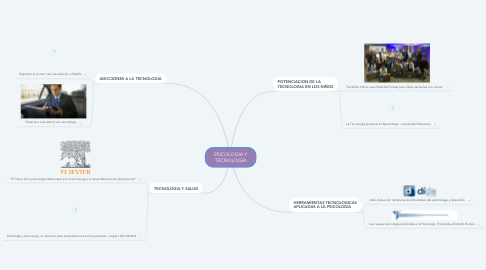 Mind Map: PSICOLOGIA Y TECNOLOGIA