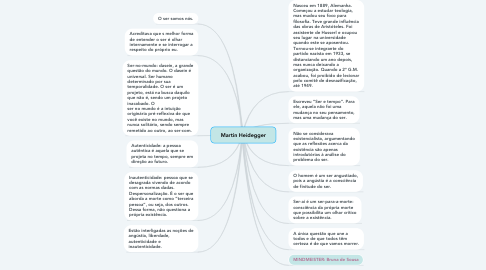 Mind Map: Martin Heidegger