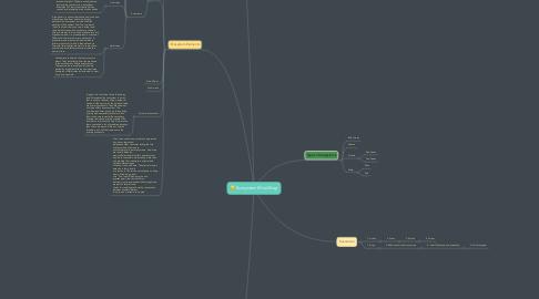 Mind Map: Ecosystem Mind Map