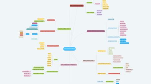 Mind Map: ILMU PENDIDIKAN