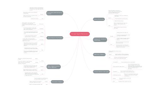 Mind Map: Principal-Agent Relationship