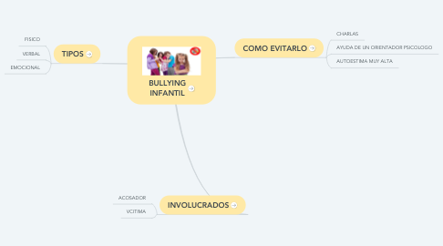 Mind Map: BULLYING INFANTIL