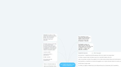 Mind Map: LA COMPUTADORA Y SUS CARACTERÍSTICAS