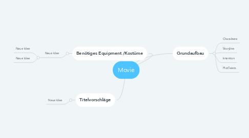 Mind Map: Movie