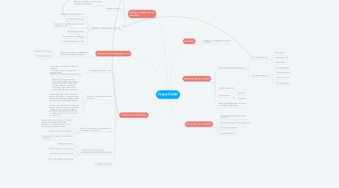 Mind Map: Projet FOAD