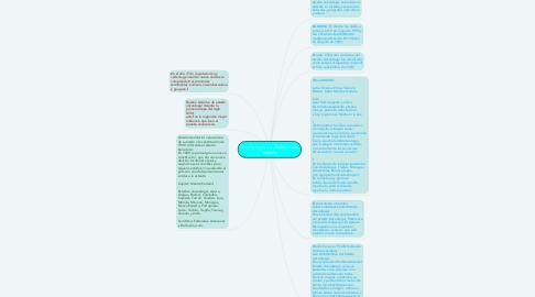 Mind Map: Reseña histórica. Símbolos del estado