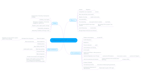 Mind Map: #10yearstogether EaP anniversary