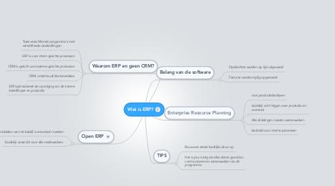 Mind Map: Wat is ERP?