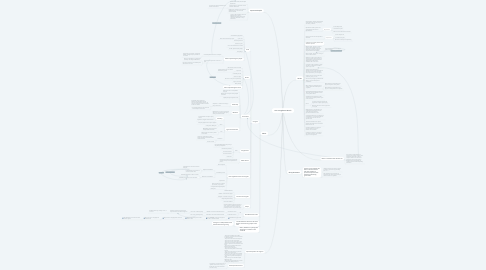 Mind Map: Unit 4 Legislative Branch