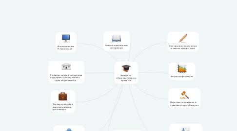 Mind Map: Элементы  образовательного процесса