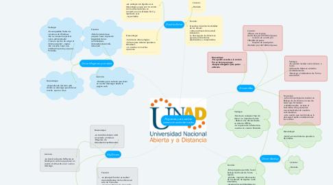 Mind Map: Programas para realizar  extracciones de derivados