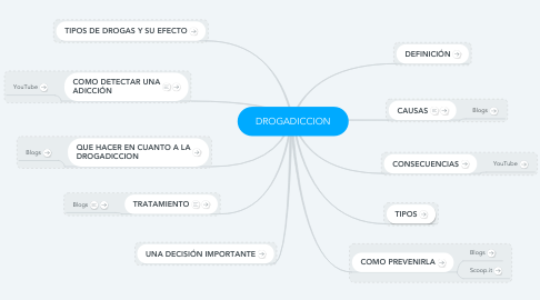 Mind Map: DROGADICCION