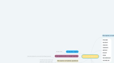 Mind Map: Los usos del subjuntivo.
