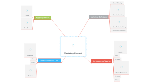 Mind Map: Marketing Concept