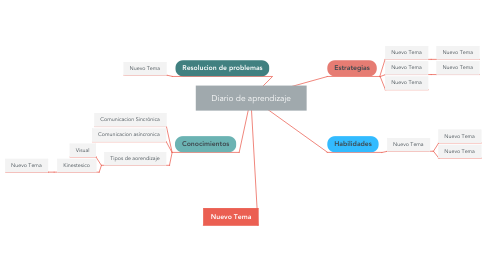 Mind Map: Diario de aprendizaje