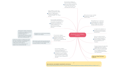 Mind Map: Movimiento Social Indígena en Bolivia