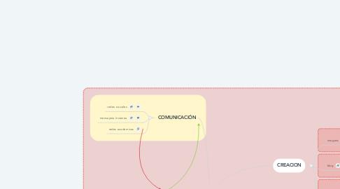 Mind Map: HERRAMIENTAS DIGITALES