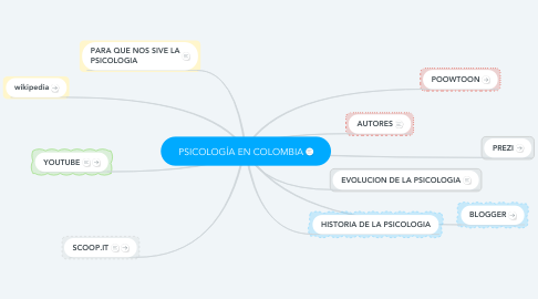 Mind Map: PSICOLOGÍA EN COLOMBIA