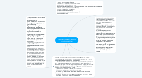 Mind Map: Foro de inteligencia artificial ciencias cognitivas