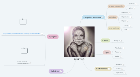 Mind Map: BULLYNG