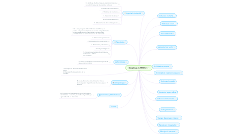 Mind Map: Disciplinas de RRHH (1)