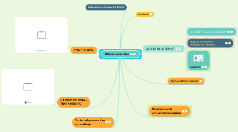Mind Map: Relación social virtual
