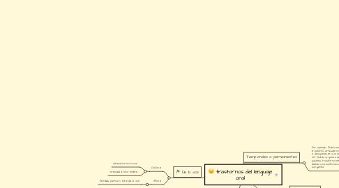 Mind Map: trastornos del lenguaje oral