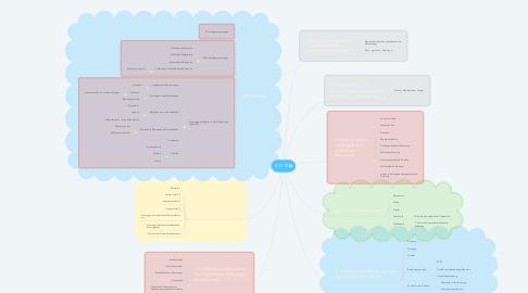 Mind Map: DAs
