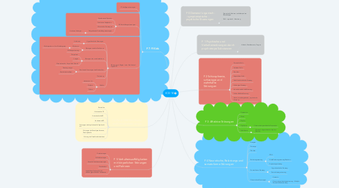 Mind Map: ICD 10