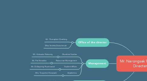 Mind Map: Mr. Narongsak Phasuk   Directer