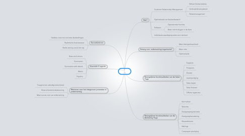 Mind Map: CRM